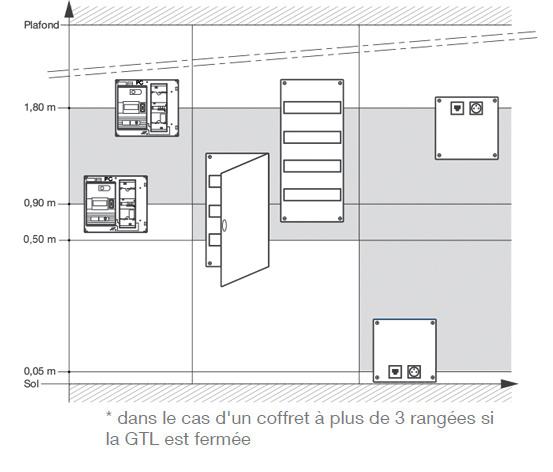 nf c 15 100 espace technique electrique du logement et gaine technique logement. Black Bedroom Furniture Sets. Home Design Ideas