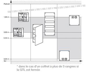 Nf c 15 100 espace technique electrique du logement et for Norme porte interieur