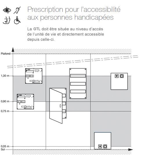 Célèbre NF C 15-100 : Espace Technique Electrique du Logement et Gaine  XJ24